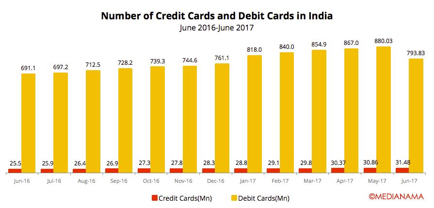 credit-cards-debit-cards-june-2017-india