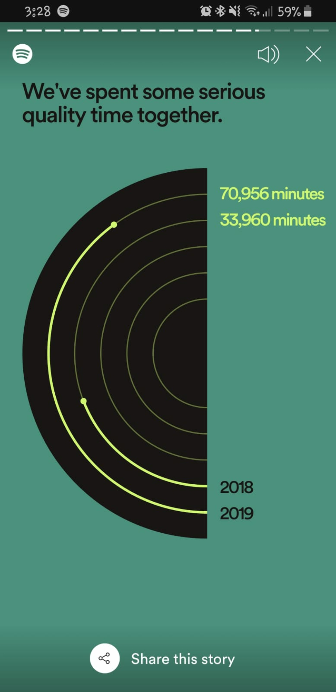 Minutes Listened Spotify Wrapped The Spotify Community