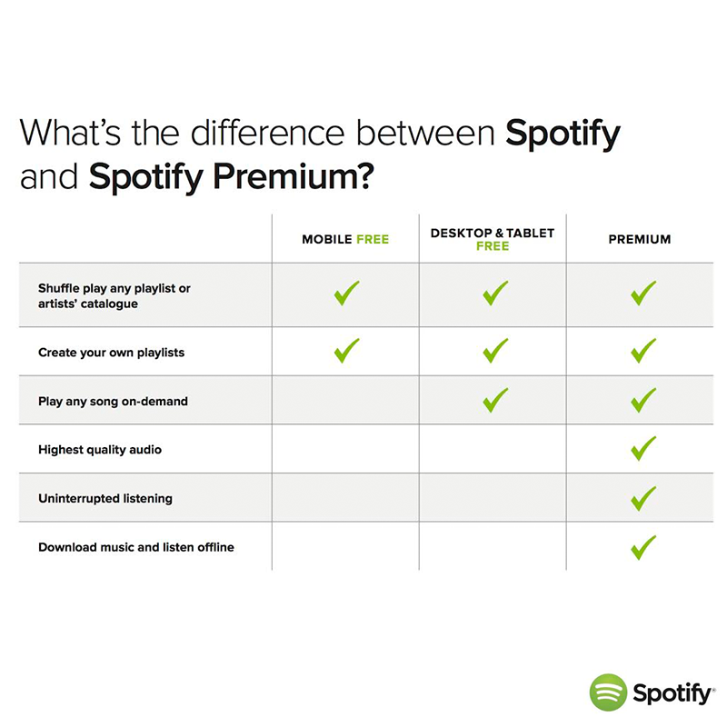 Solved: Premium vs. Unlimited vs. Free - The Spotify Community