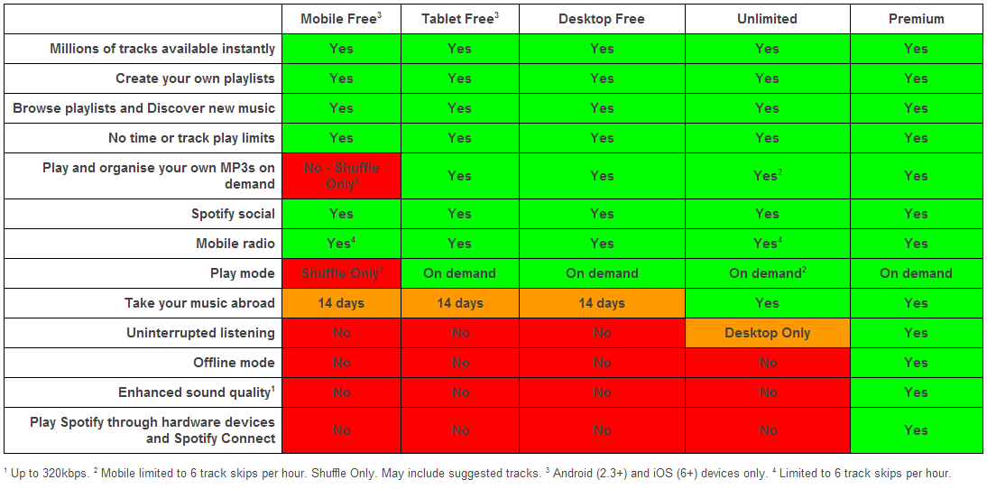Public Subscription Level Table Updated.png