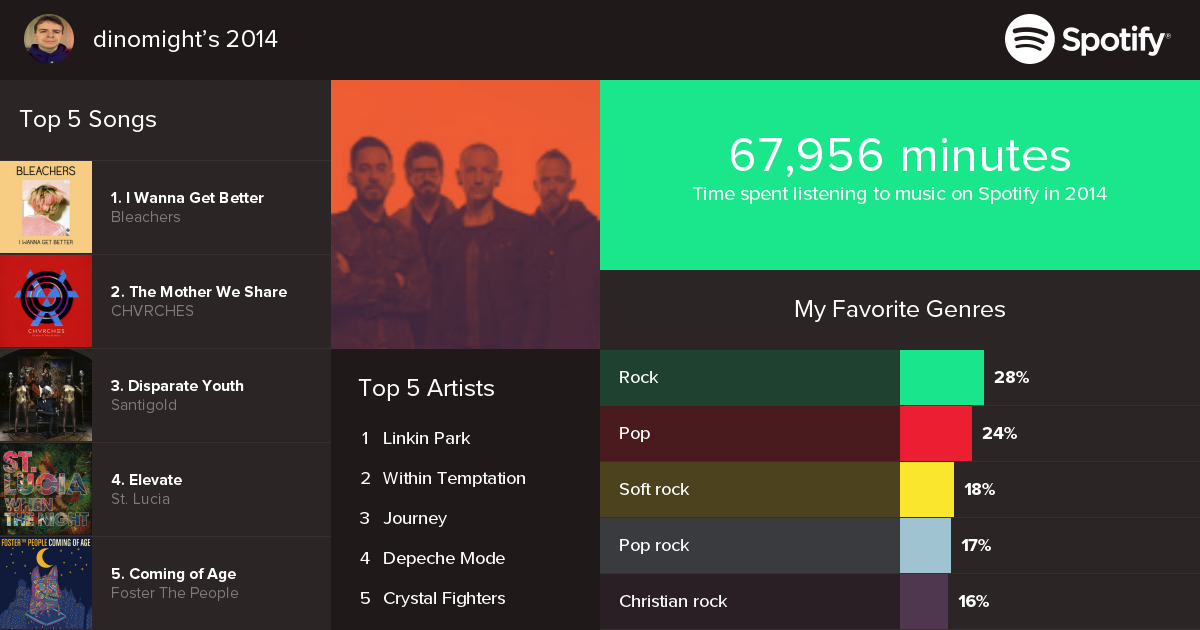 2014 Year In Music.png