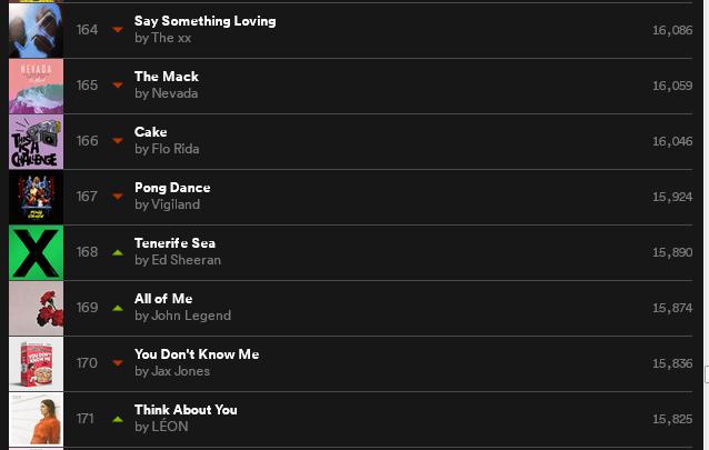 Spotify top 200 (17/1)