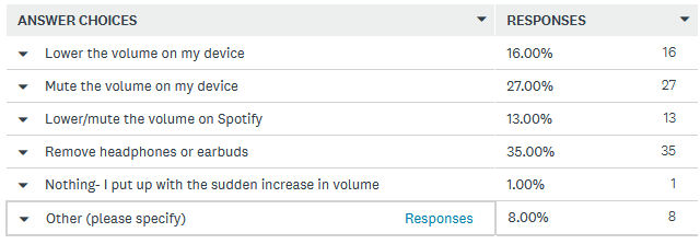 How Spotify users react to loud ads
