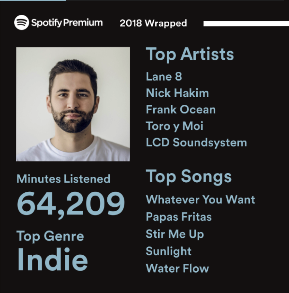 my year in music spotify 2019